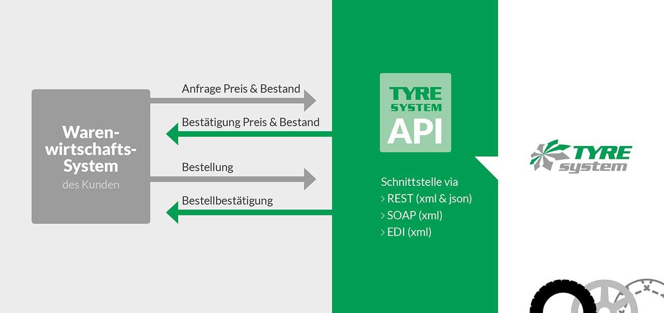 Illustration des einfachen Datenaustausches zwischen TyreSystem und Warenwirtschaftssystem